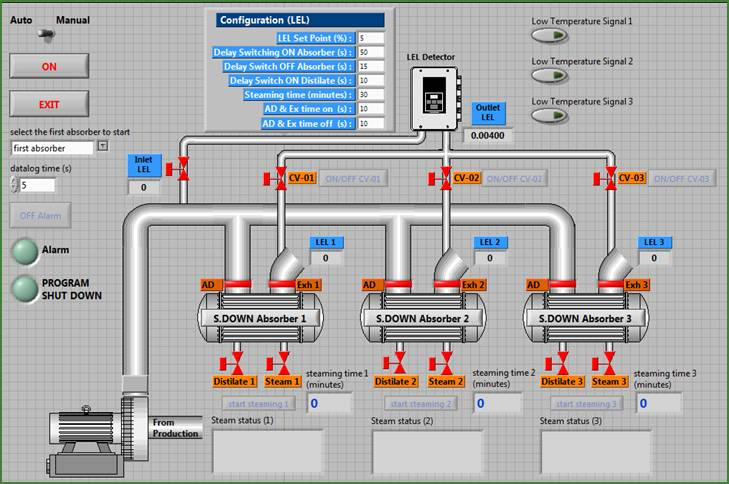 LabVIEW Process Monitor and Control Screen